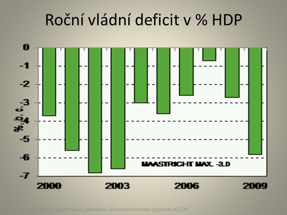 Roční vládní deficit v % HDP