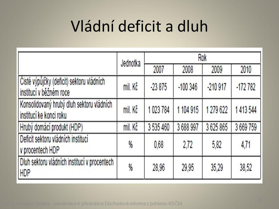 Vládní deficit a dluh RSDr.