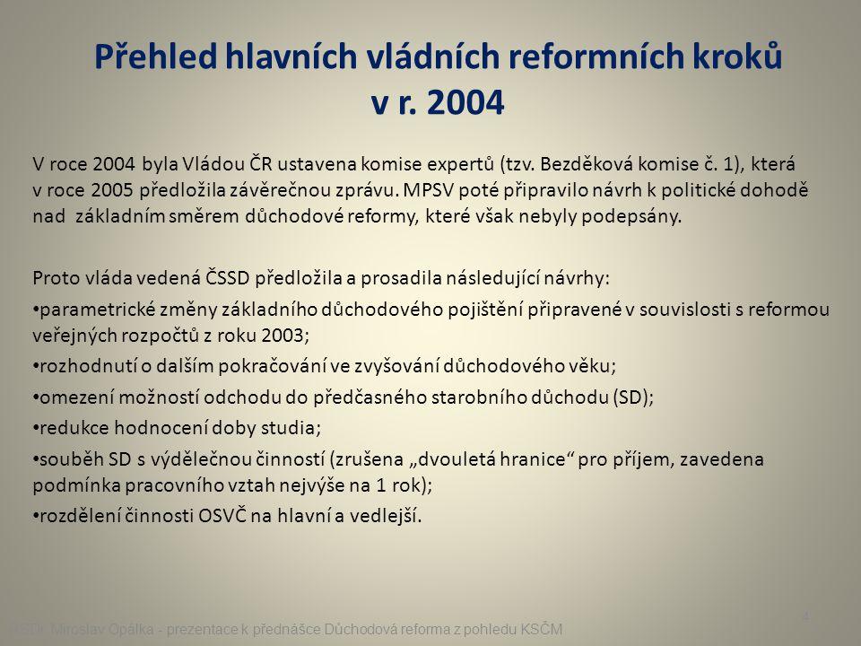 Přehled hlavních vládních reformních kroků v r. 2004