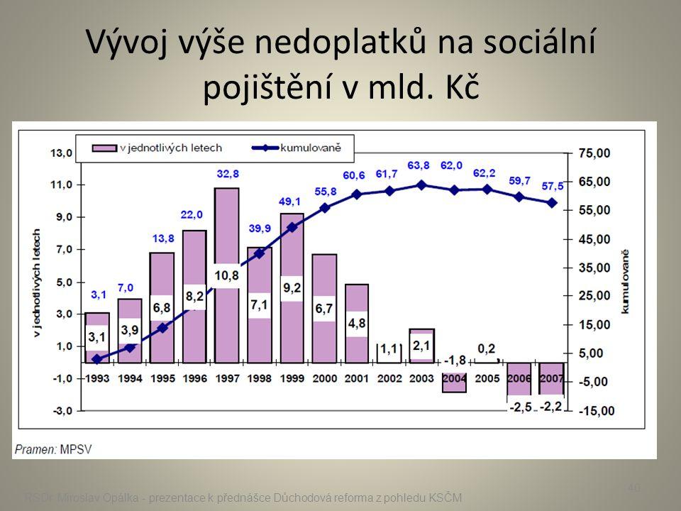 Vývoj výše nedoplatků na sociální pojištění v mld. Kč