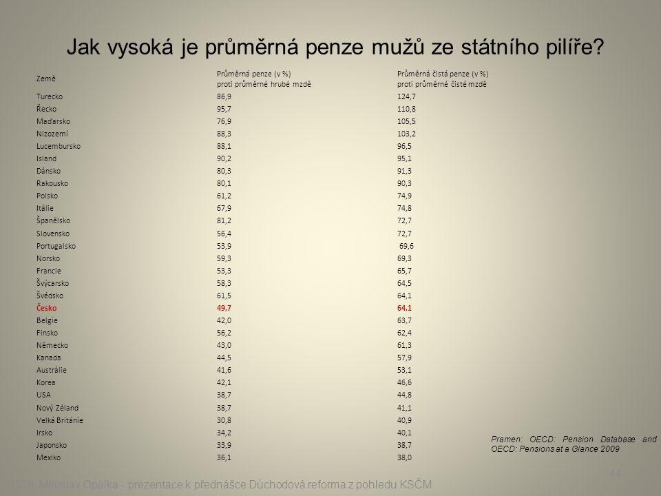 Jak vysoká je průměrná penze mužů ze státního pilíře