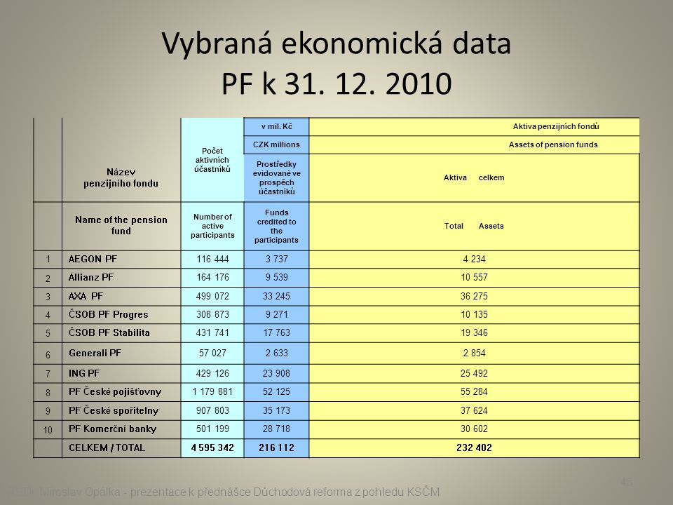 Vybraná ekonomická data PF k 31. 12. 2010