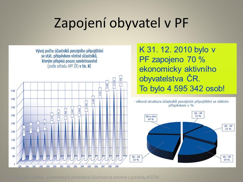 Zapojení obyvatel v PF K 31. 12. 2010 bylo v