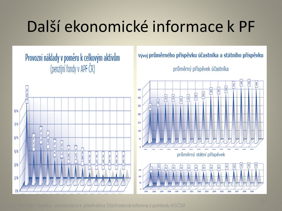 Další ekonomické informace k PF