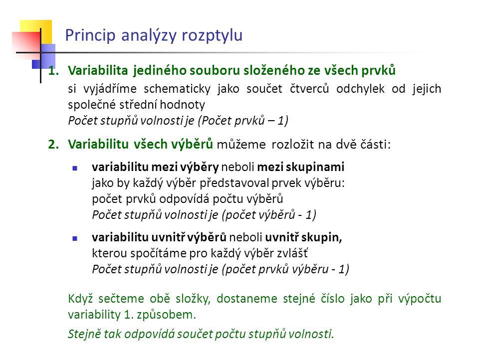 Princip analýzy rozptylu