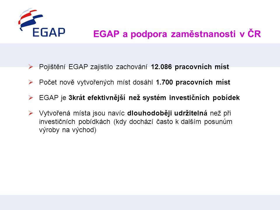 EGAP a podpora zaměstnanosti v ČR