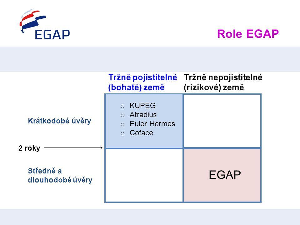 Role EGAP EGAP Tržně pojistitelné (bohaté) země