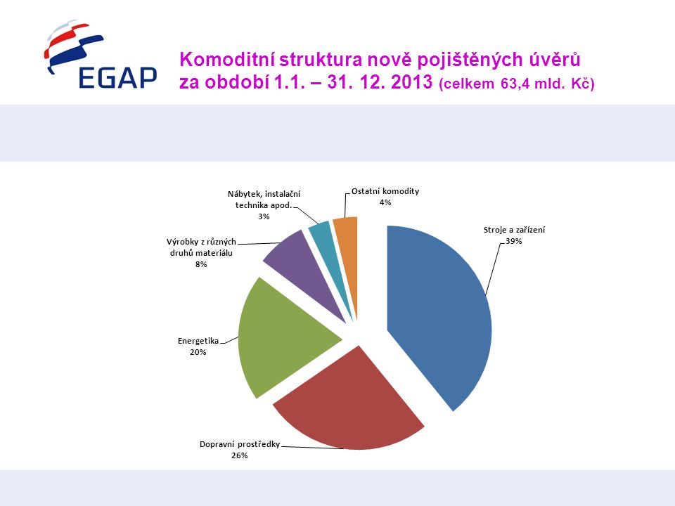 Komoditní struktura nově pojištěných úvěrů za období 1. 1. – 31. 12