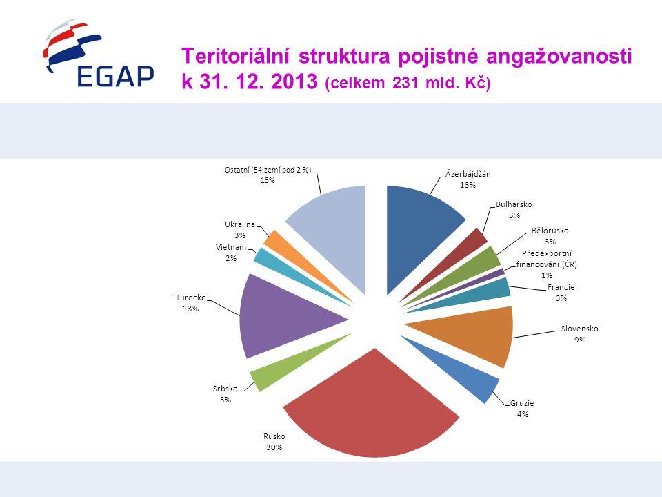 Teritoriální struktura pojistné angažovanosti k 31. 12