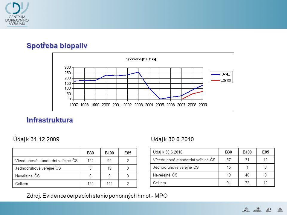Spotřeba biopaliv Infrastruktura Údaj k 31.12.2009 Údaj k 30.6.2010