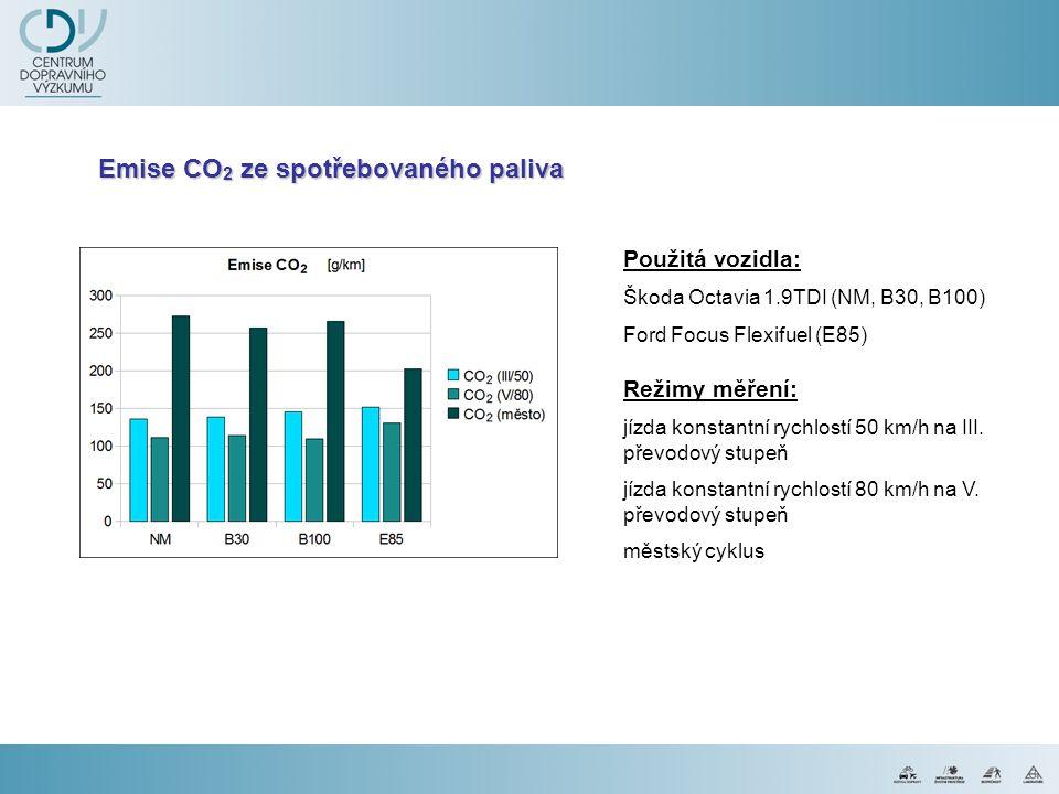 Emise CO2 ze spotřebovaného paliva