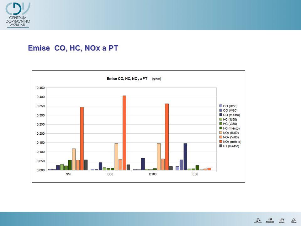 Emise CO, HC, NOx a PT