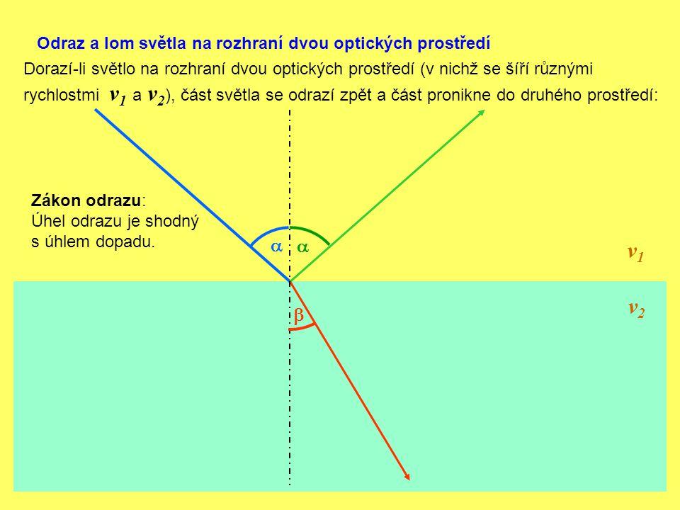 v1 v2 a a b Odraz a lom světla na rozhraní dvou optických prostředí