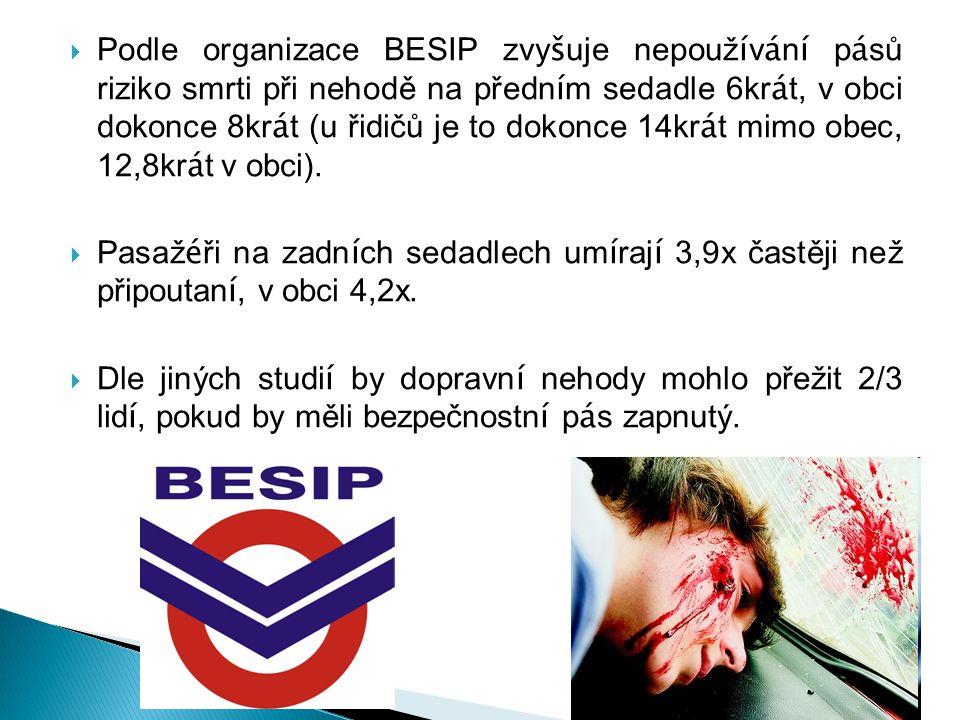 Podle organizace BESIP zvyšuje nepoužívání pásů riziko smrti při nehodě na předním sedadle 6krát, v obci dokonce 8krát (u řidičů je to dokonce 14krát mimo obec, 12,8krát v obci).
