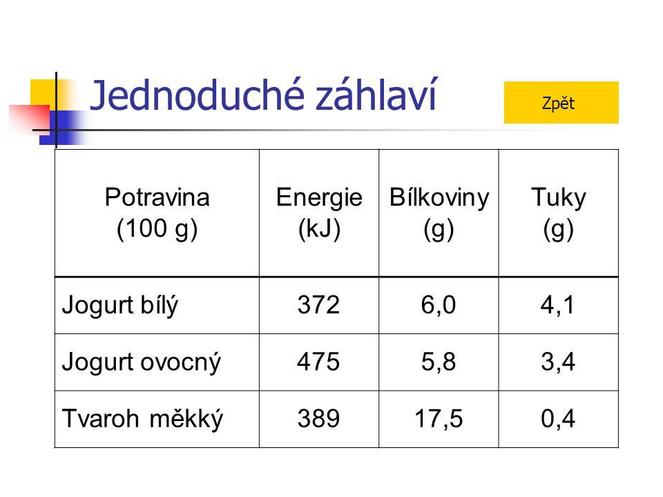 Jednoduché záhlaví Potravina (100 g) Energie (kJ) Bílkoviny (g)