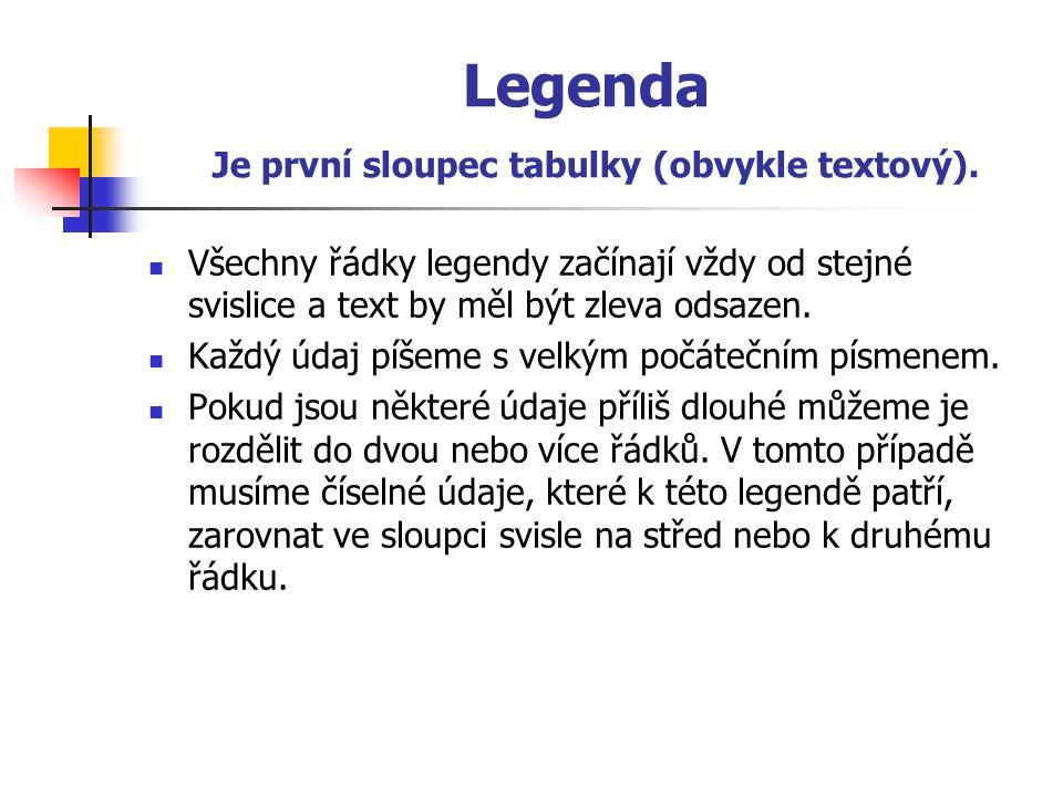 Legenda Je první sloupec tabulky (obvykle textový).