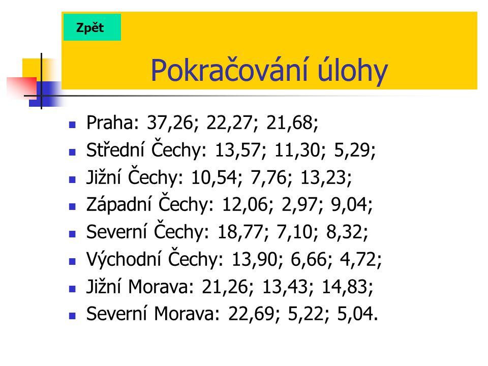 Pokračování úlohy Praha: 37,26; 22,27; 21,68;