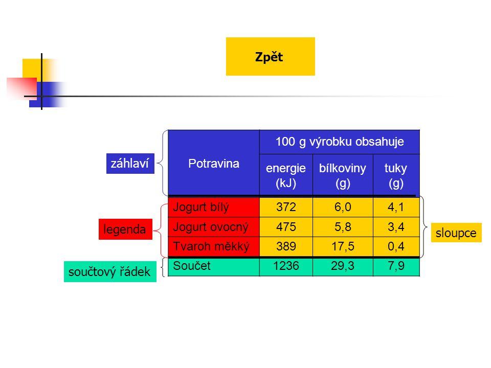 Zpět Potravina. 100 g výrobku obsahuje. energie (kJ) bílkoviny (g) tuky (g) Jogurt bílý.