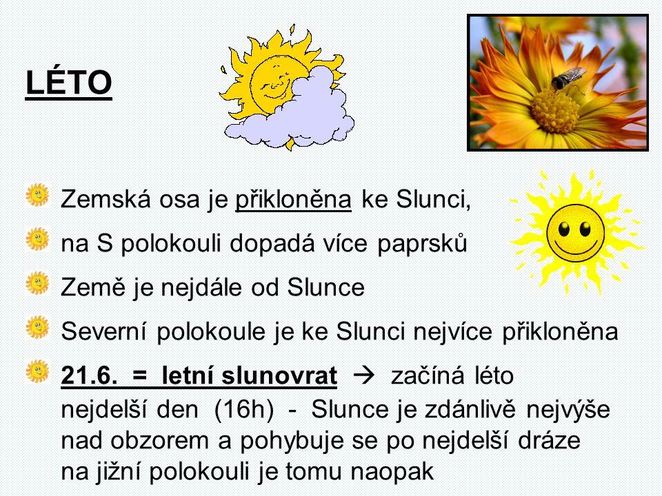 Zemská osa je přikloněna ke Slunci, na S polokouli dopadá více paprsků