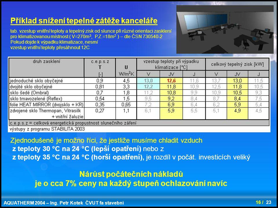 Příklad snížení tepelné zátěže kanceláře