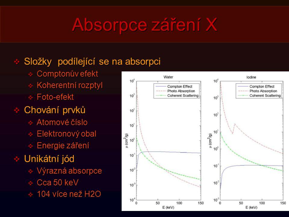 Absorpce záření X Složky podílející se na absorpci Chování prvků