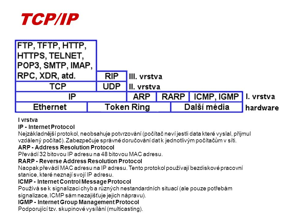 TCP/IP I vrstva.