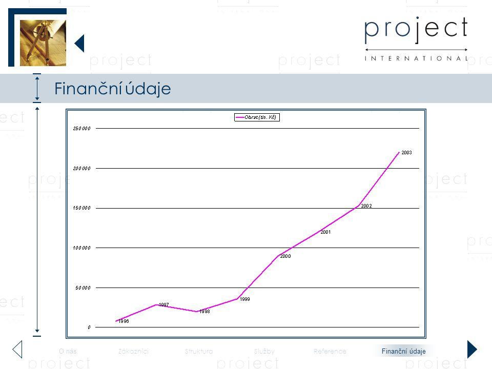 Finanční údaje Finanční údaje