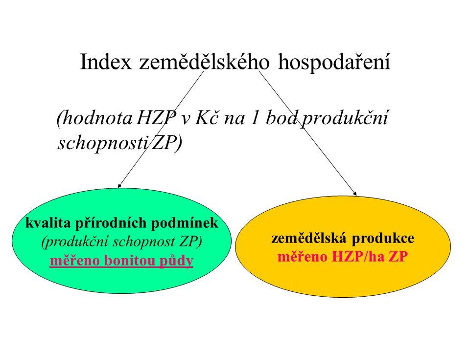 Index zemědělského hospodaření