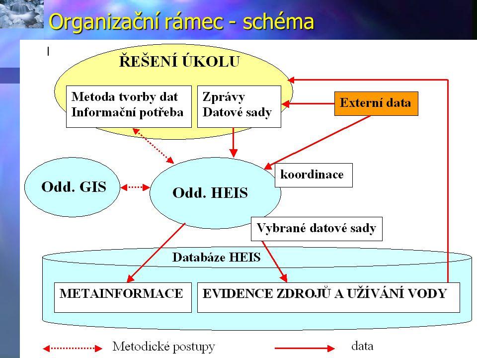 Organizační rámec - schéma