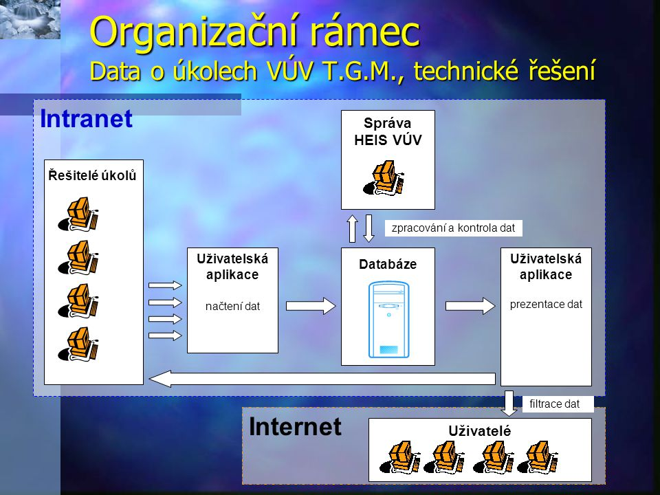 Organizační rámec Data o úkolech VÚV T.G.M., technické řešení