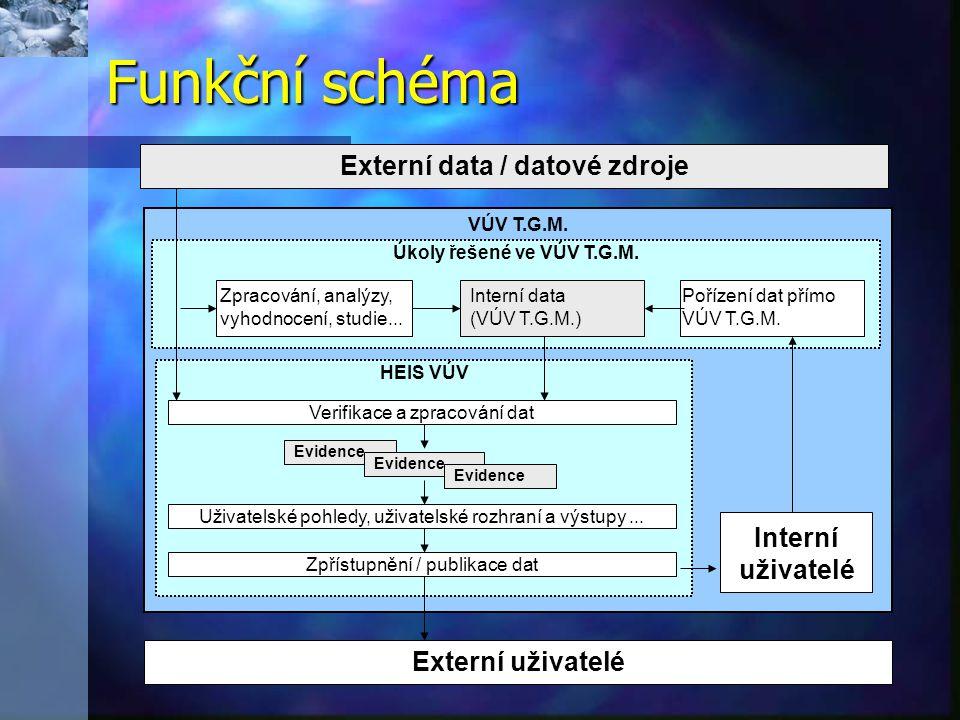 Externí data / datové zdroje
