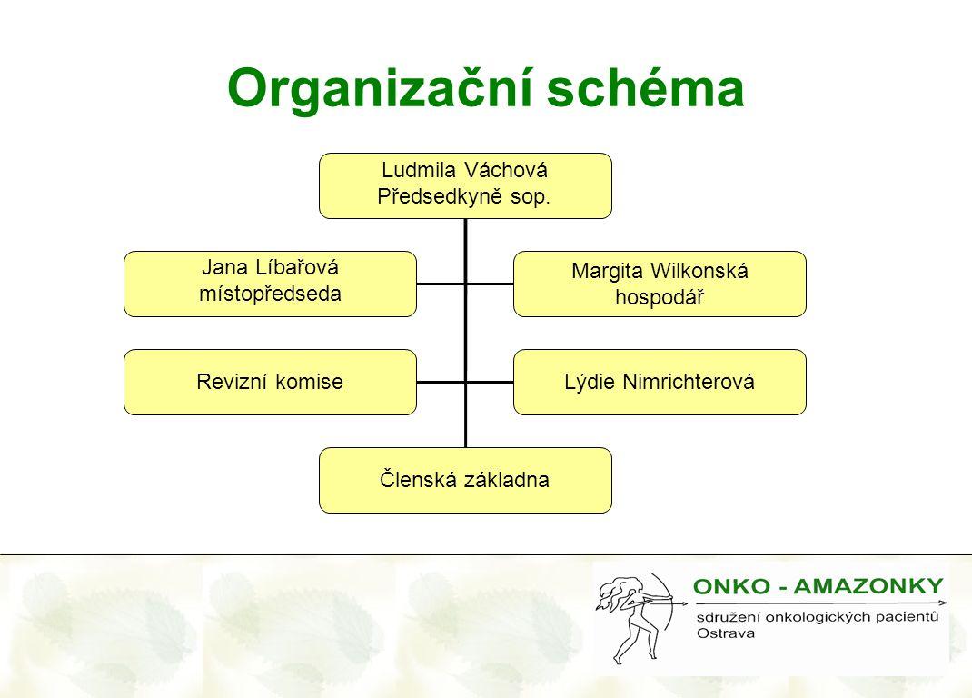 Organizační schéma Ludmila Váchová Předsedkyně sop. Jana Líbařová