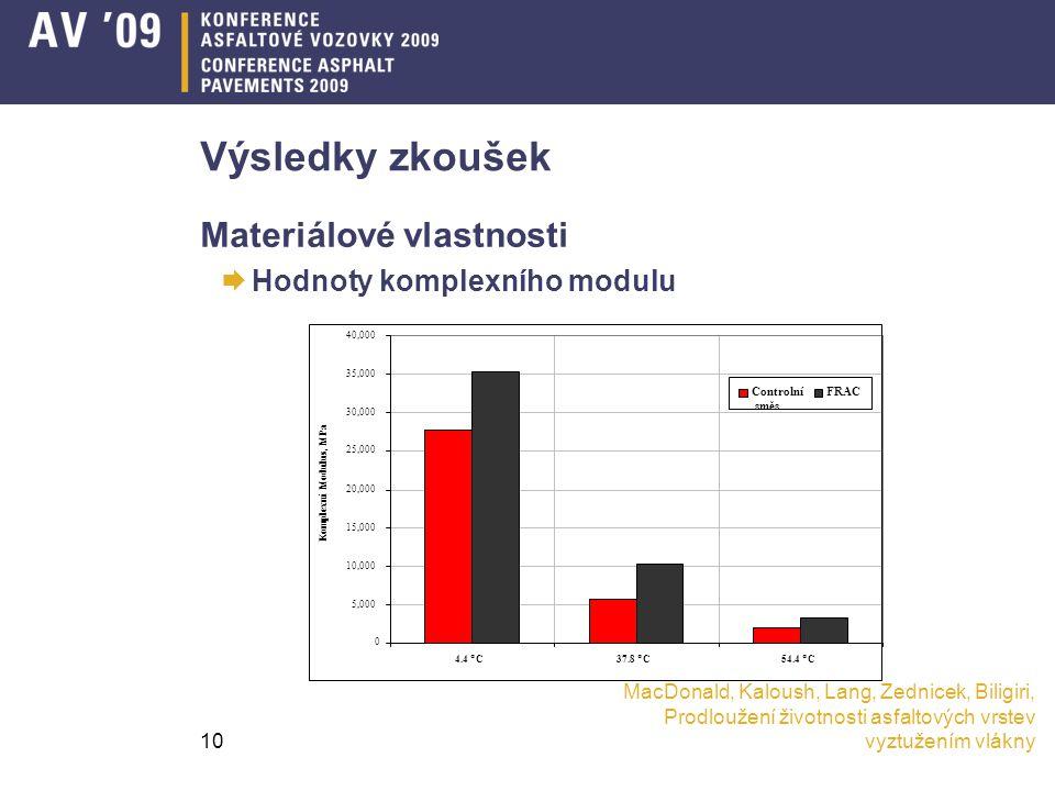 Výsledky zkoušek Materiálové vlastnosti Hodnoty komplexního modulu