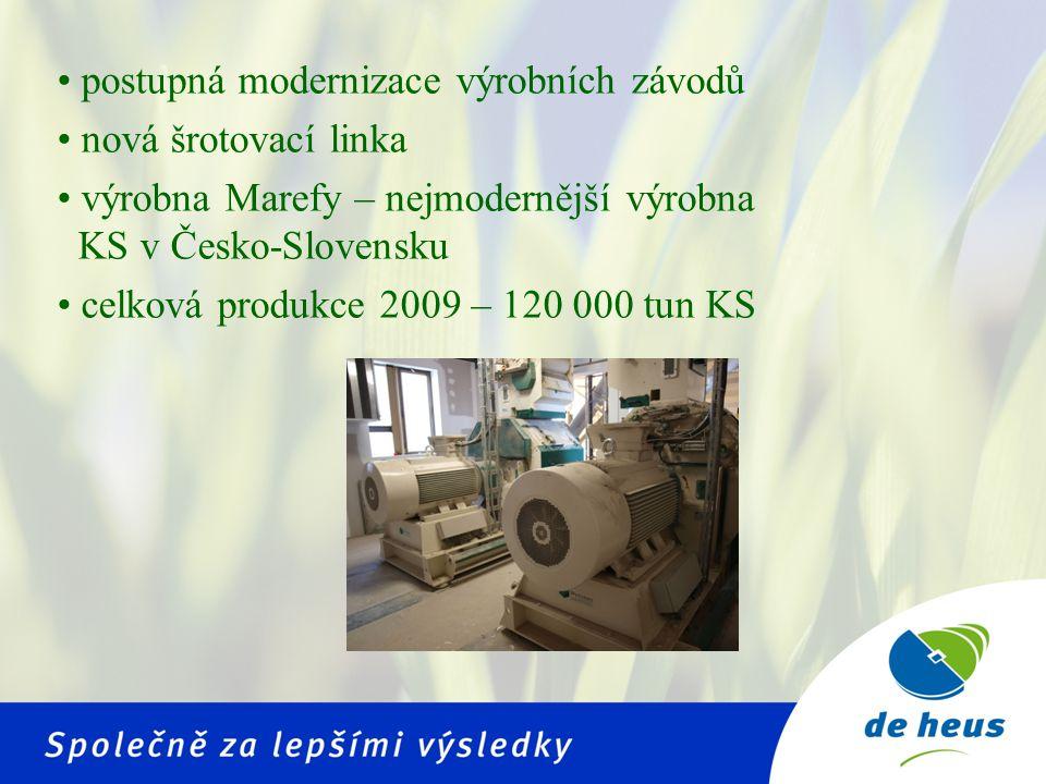 postupná modernizace výrobních závodů