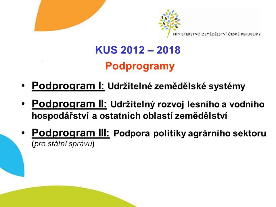 KUS 2012-2020 - I. KUS 2012 – 2018 Podprogramy