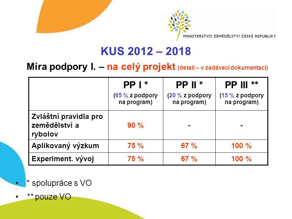 KUS – míra podpory I. KUS 2012 – 2018