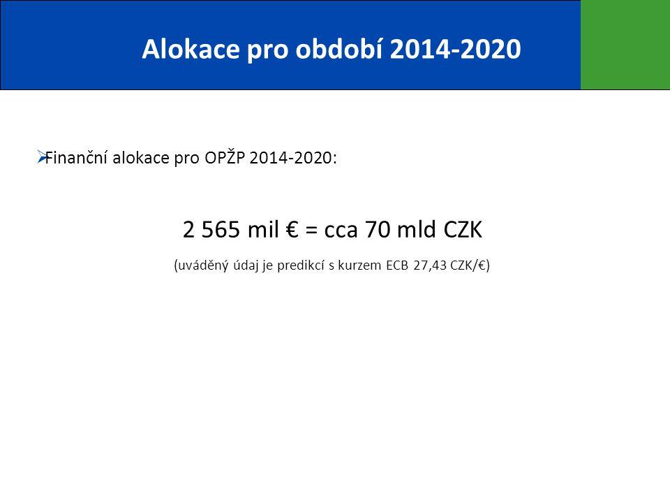 (uváděný údaj je predikcí s kurzem ECB 27,43 CZK/€)