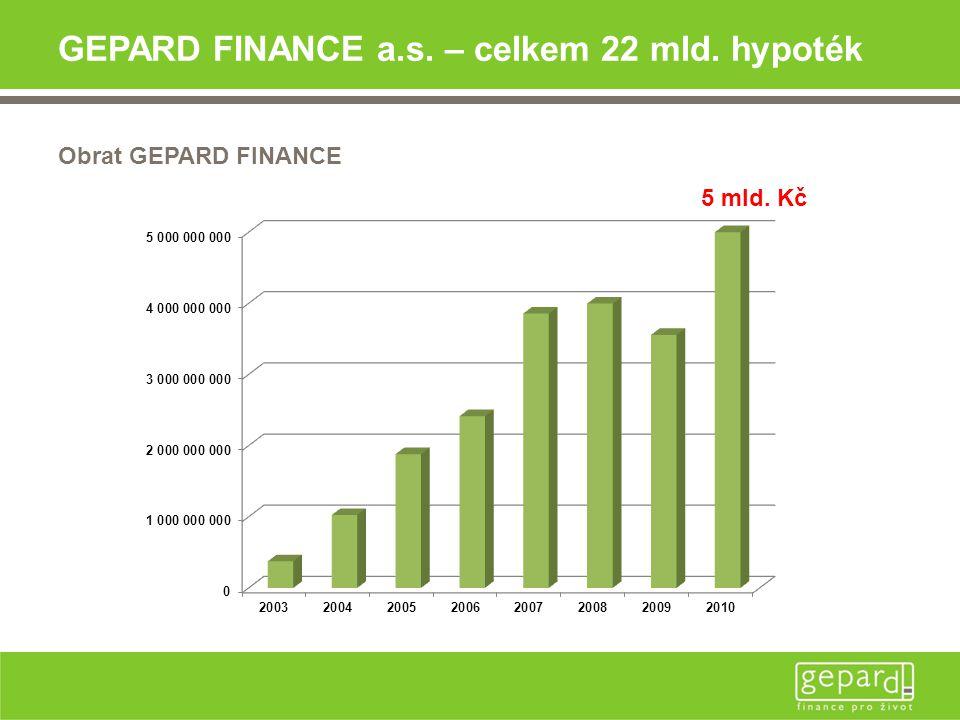 GEPARD FINANCE a.s. – celkem 22 mld. hypoték