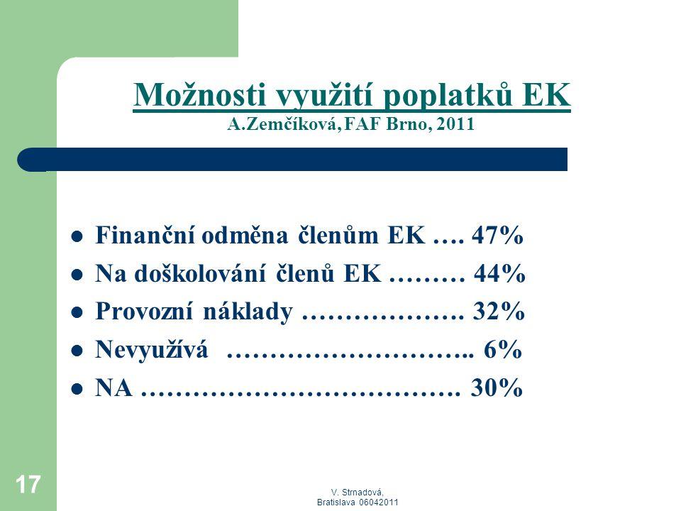 Možnosti využití poplatků EK A.Zemčíková, FAF Brno, 2011