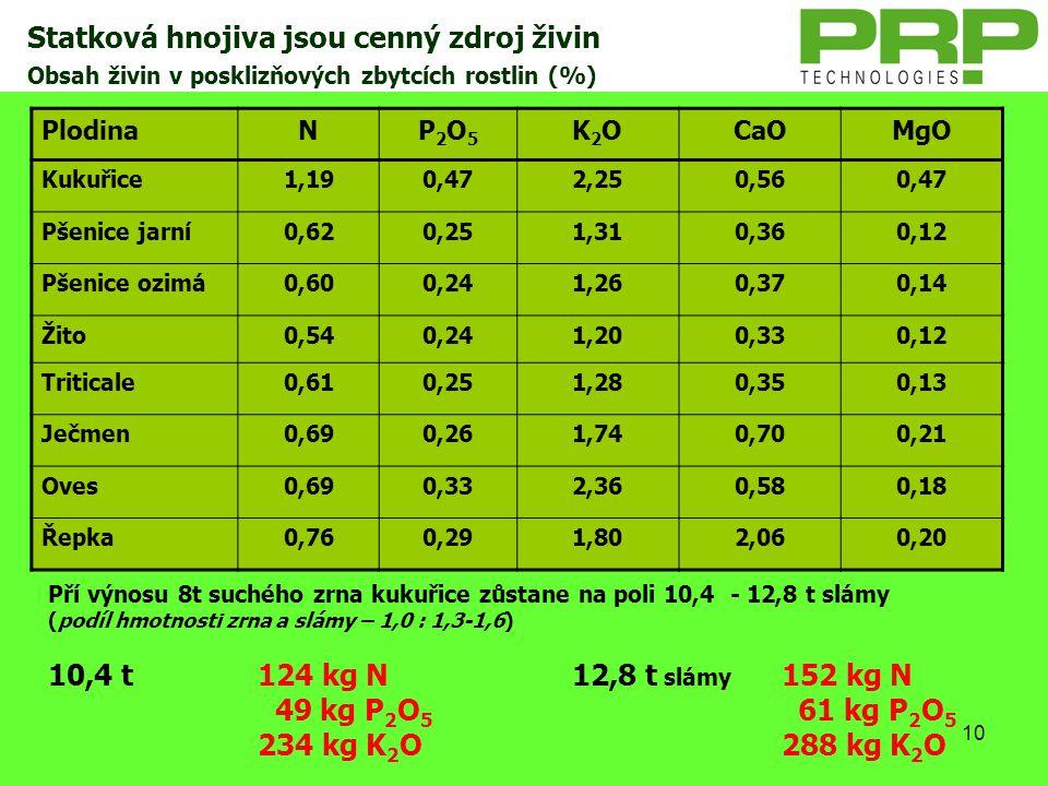 Statková hnojiva jsou cenný zdroj živin