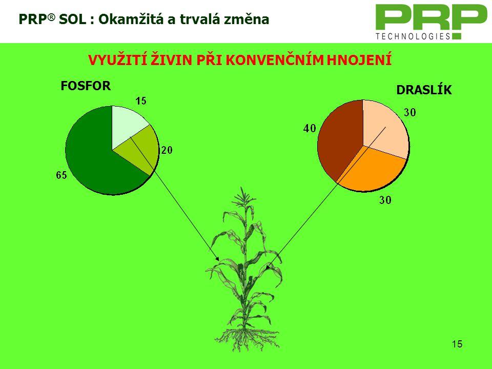 PRP® SOL : Okamžitá a trvalá změna