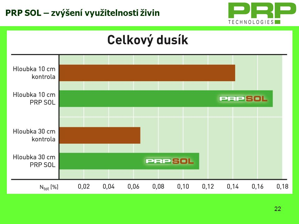 PRP SOL – zvýšení využitelnosti živin