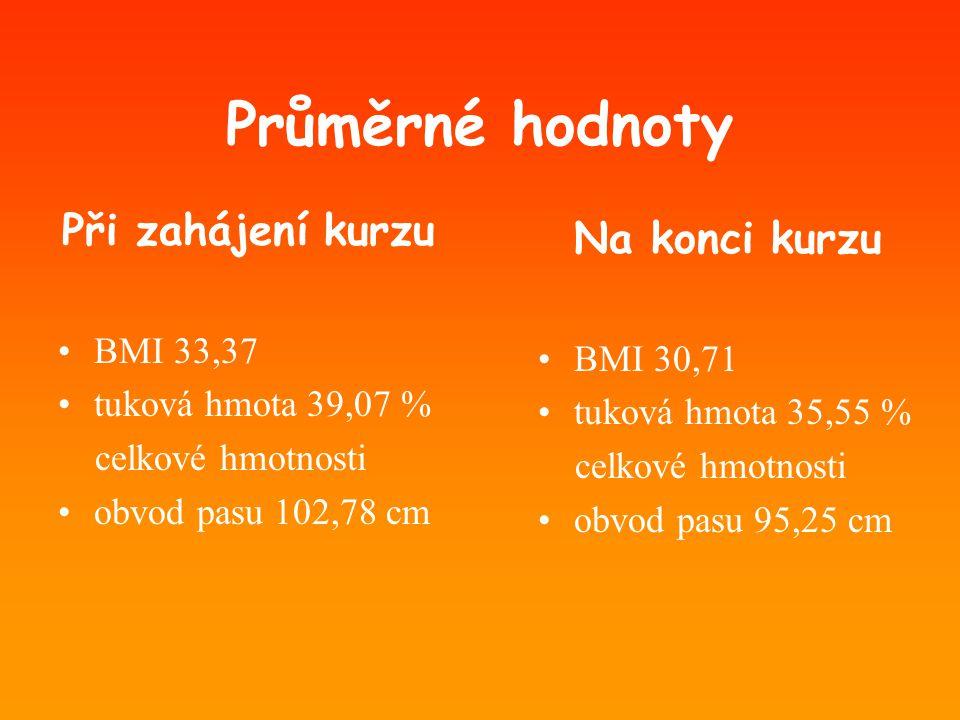Průměrné hodnoty Při zahájení kurzu Na konci kurzu BMI 33,37 BMI 30,71