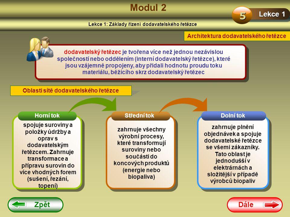 Modul 2 5 Lekce 1 Zpět Dále Architektura dodavatelského řetězce