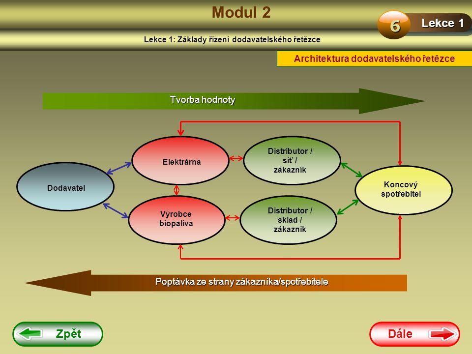 Modul 2 6 Lekce 1 Zpět Dále Architektura dodavatelského řetězce