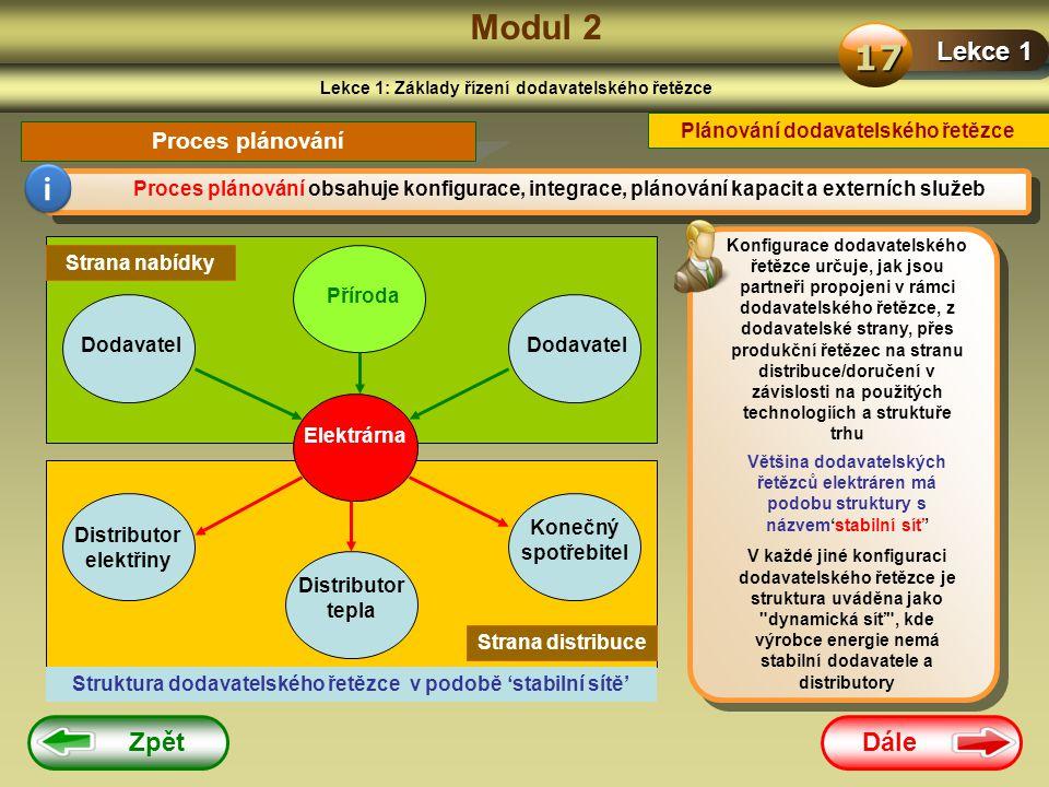 Modul 2 17 i Lekce 1 Zpět Dále Proces plánování