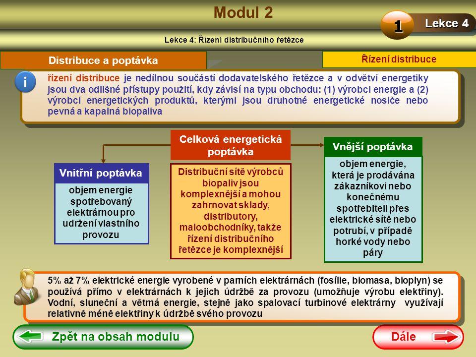 Modul 2 1 i Lekce 4 Zpět na obsah modulu Dále Distribuce a poptávka