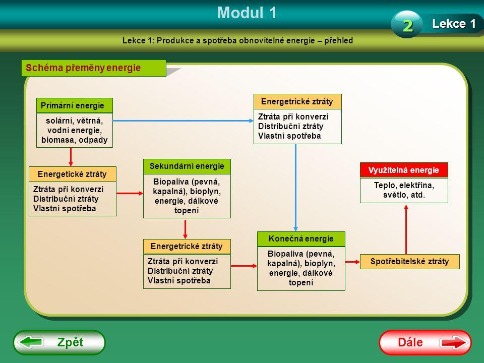 Modul 1 2 Lekce 1 Zpět Dále Schéma přeměny energie