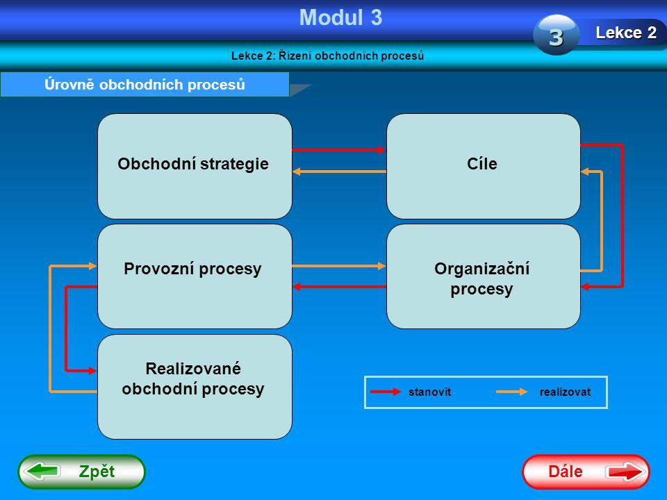 Modul 3 3 Lekce 2 Obchodní strategie Cíle Provozní procesy