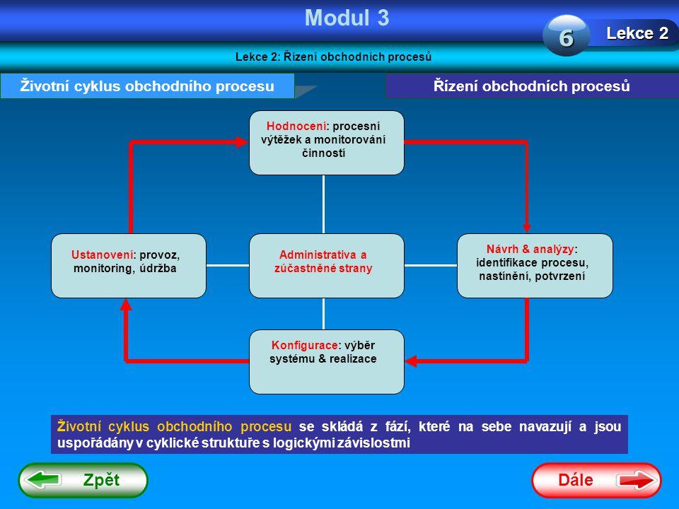 Modul 3 6 Lekce 2 Zpět Dále Životní cyklus obchodního procesu